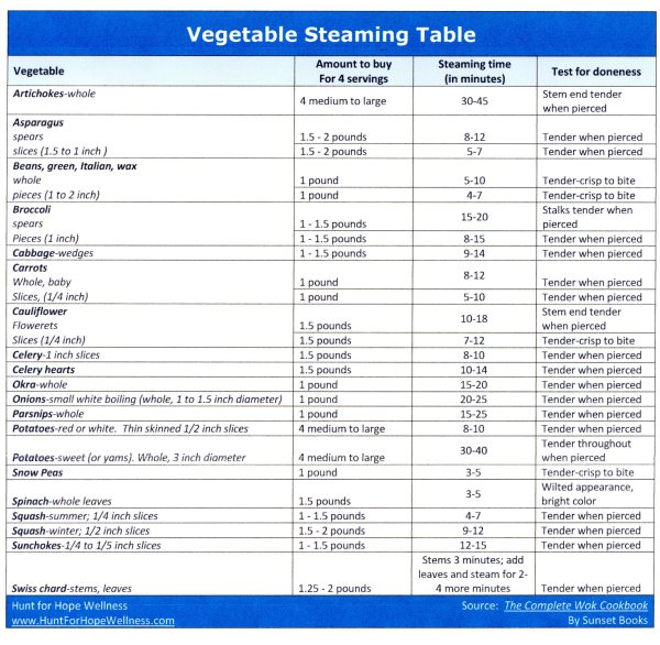 Vegetable steaming table.