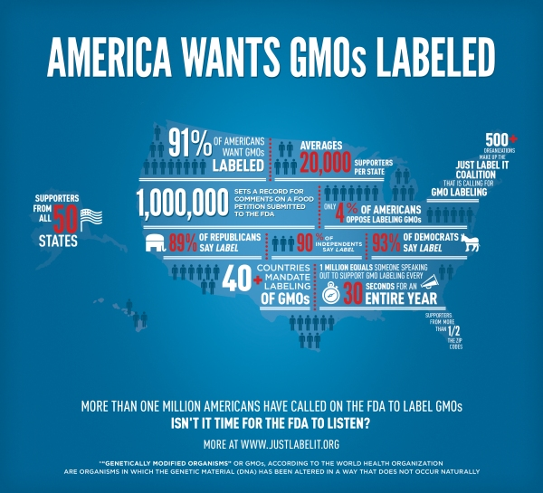 Americans want GMOs labeled.