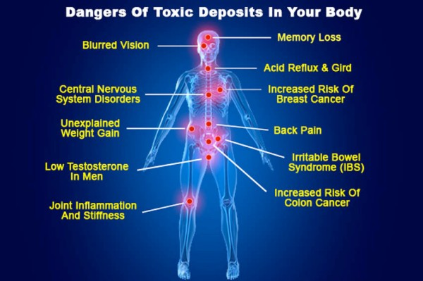 Dangers of toxins in your body.