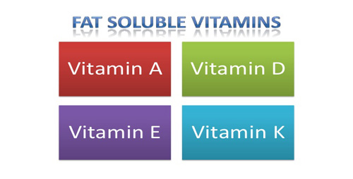 Fat soluble vitamins.